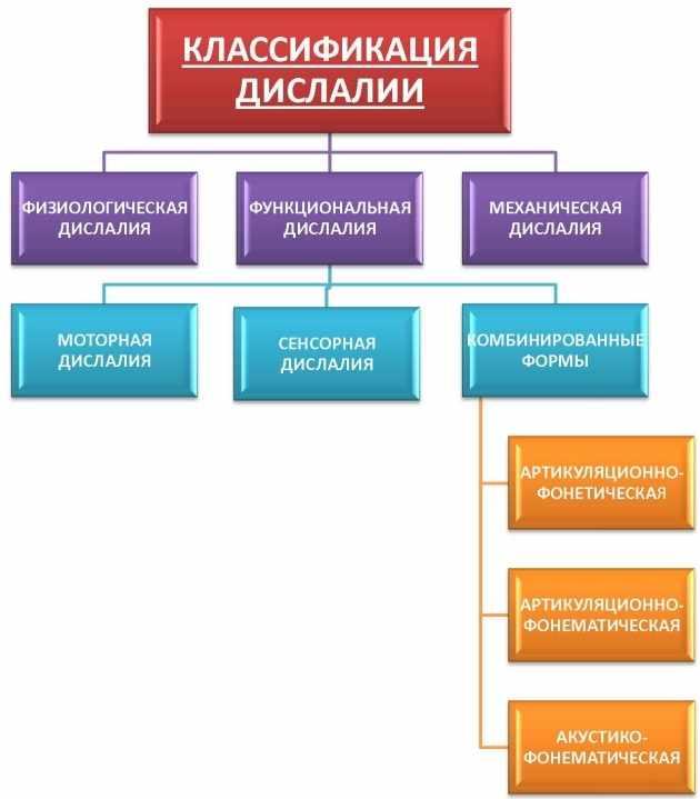 Классификация дислалии