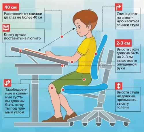 Плакат как сидеть за письменным столом