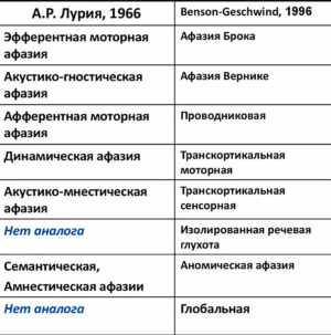 классификация афазии таблица