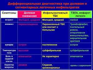 Дифференциальная диагностика - особенности метода