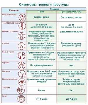 В чем отличие заболеваний