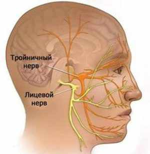 Устранение воспаления нерва